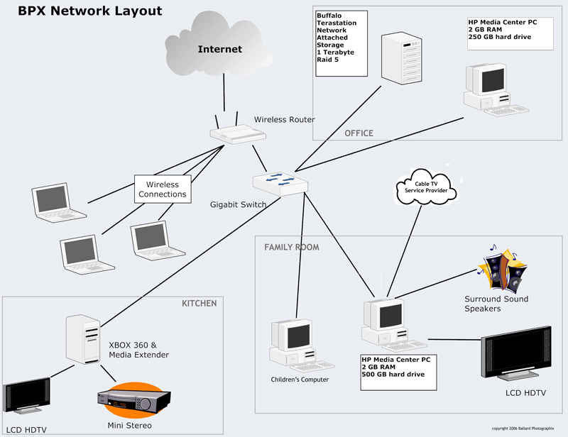 Unique Home Network Layout Pictures - Schematic Diagram Series ...